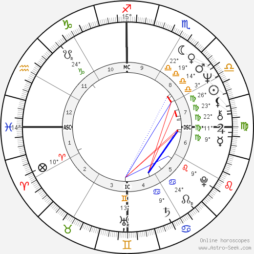Régis Oliveira birth chart, biography, wikipedia 2019, 2020