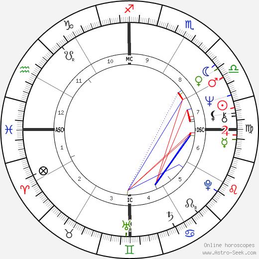 Régis Oliveira birth chart, Régis Oliveira astro natal horoscope, astrology