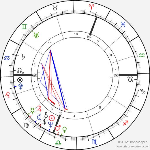 Reinhold Messner tema natale, oroscopo, Reinhold Messner oroscopi gratuiti, astrologia