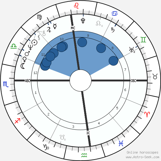 Russ Nagelson wikipedia, horoscope, astrology, instagram