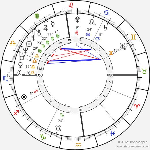 Russ Nagelson birth chart, biography, wikipedia 2020, 2021