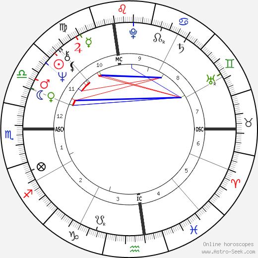 Russ Nagelson birth chart, Russ Nagelson astro natal horoscope, astrology