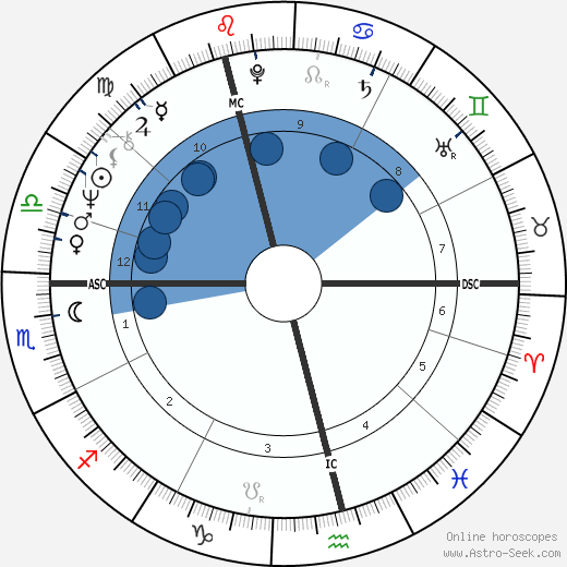 Susan Fleetwood horoscope, astrology, sign, zodiac, date of birth, instagram
