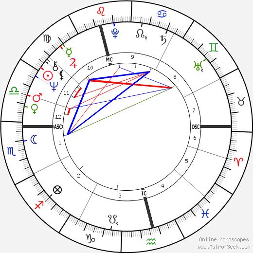 Susan Fleetwood tema natale, oroscopo, Susan Fleetwood oroscopi gratuiti, astrologia