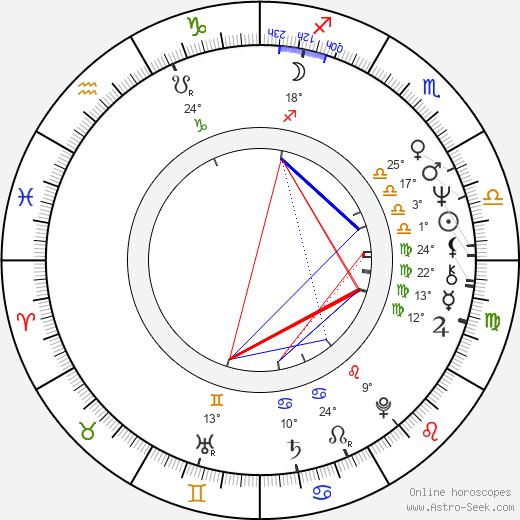 Sven-Ole Thorsen birth chart, biography, wikipedia 2019, 2020