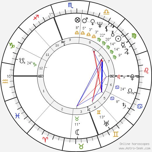 Swoosie Kurtz birth chart, biography, wikipedia 2019, 2020