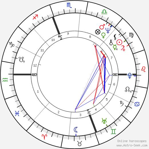 Swoosie Kurtz astro natal birth chart, Swoosie Kurtz horoscope, astrology