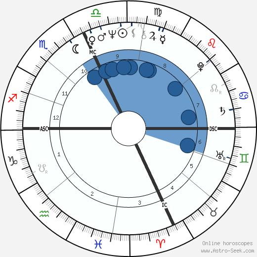 Thomas P. O'Neill III wikipedia, horoscope, astrology, instagram