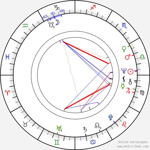 Victoria Vetri astro natal birth chart, Victoria Vetri horoscope, astrology