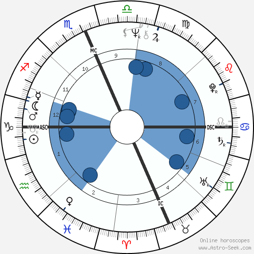 André De Shields wikipedia, horoscope, astrology, instagram