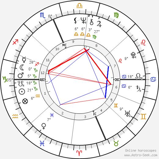 André De Shields birth chart, biography, wikipedia 2018, 2019