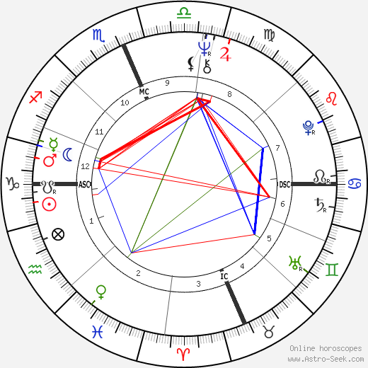 André De Shields astro natal birth chart, André De Shields horoscope, astrology