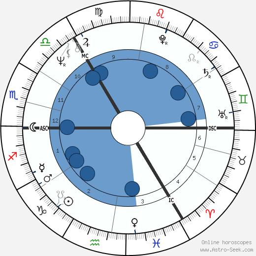 Andrew Dallmeyer wikipedia, horoscope, astrology, instagram