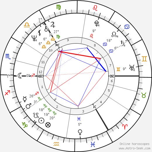 Andrew Dallmeyer birth chart, biography, wikipedia 2020, 2021