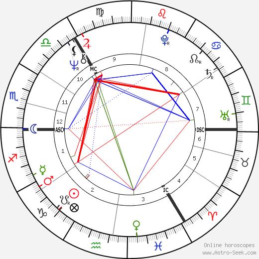 Andrew Dallmeyer birth chart, Andrew Dallmeyer astro natal horoscope, astrology