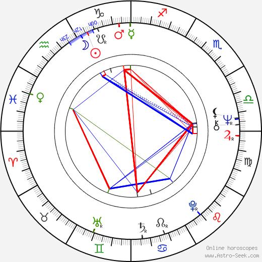 Anselm Grün astro natal birth chart, Anselm Grün horoscope, astrology