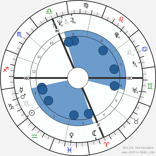 Bobby Leo wikipedia, horoscope, astrology, instagram