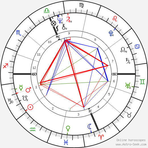 Bobby Leo tema natale, oroscopo, Bobby Leo oroscopi gratuiti, astrologia