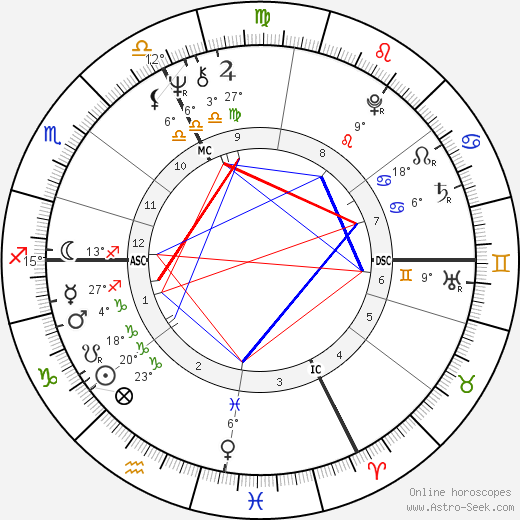 Christine Kaufmann birth chart, biography, wikipedia 2018, 2019