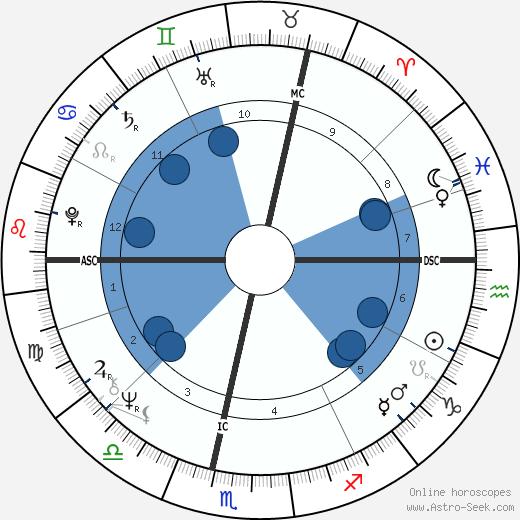 Claude Guéant wikipedia, horoscope, astrology, instagram
