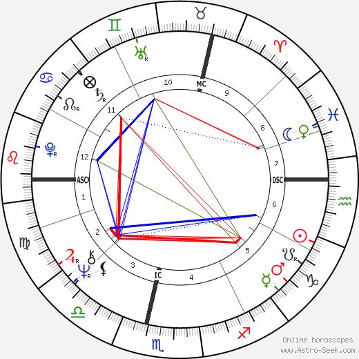 Claude Guéant tema natale, oroscopo, Claude Guéant oroscopi gratuiti, astrologia