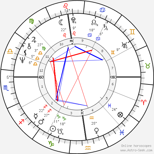 Claude Raffy birth chart, biography, wikipedia 2019, 2020
