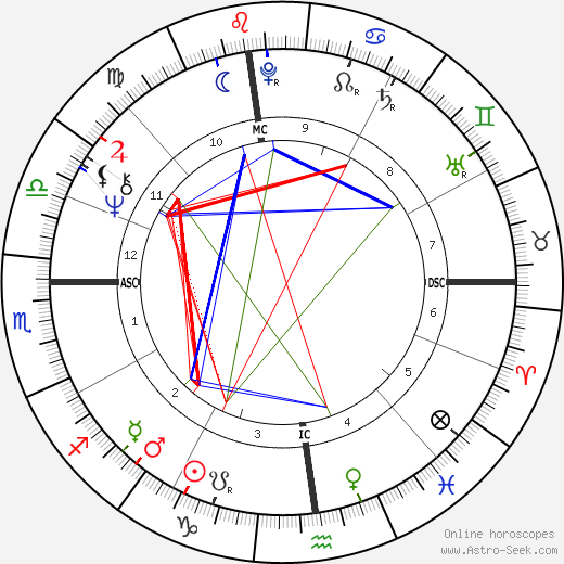Claude Raffy astro natal birth chart, Claude Raffy horoscope, astrology