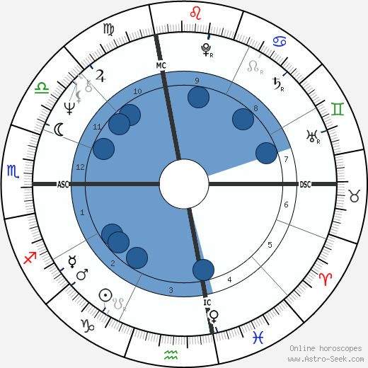 David Spangler wikipedia, horoscope, astrology, instagram