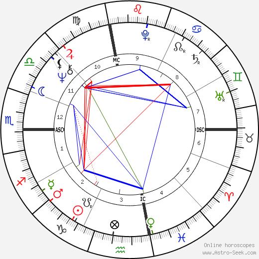 David Spangler день рождения гороскоп, David Spangler Натальная карта онлайн