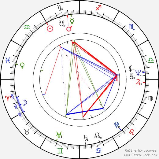 Dénes Újlaky astro natal birth chart, Dénes Újlaky horoscope, astrology
