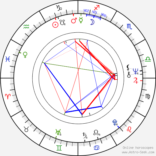 Georgi Taratorkin astro natal birth chart, Georgi Taratorkin horoscope, astrology