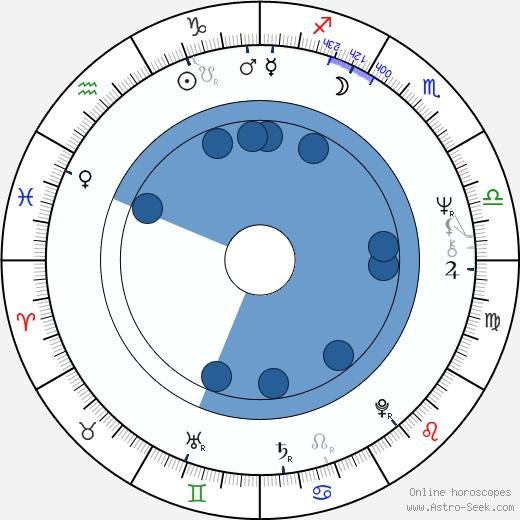 Hanka Wlodarczyk wikipedia, horoscope, astrology, instagram