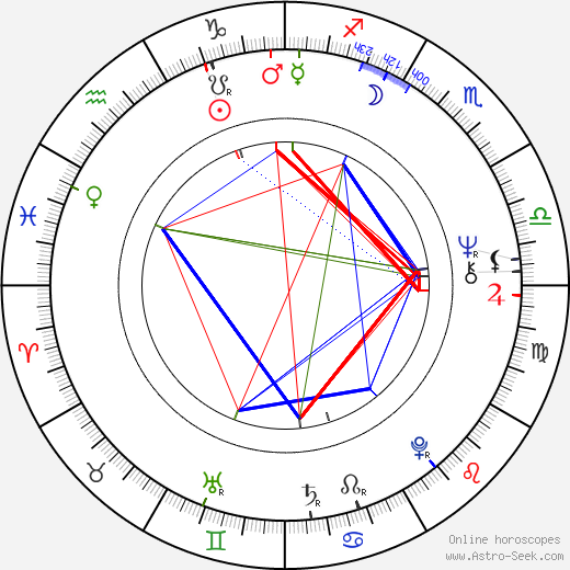 Hanka Wlodarczyk birth chart, Hanka Wlodarczyk astro natal horoscope, astrology