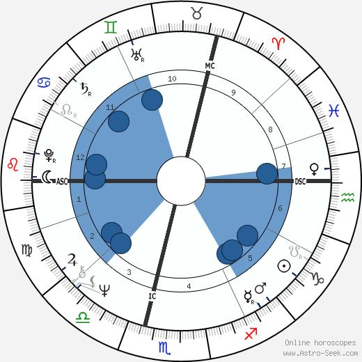 Jacky Ickx wikipedia, horoscope, astrology, instagram