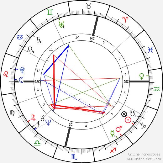 Jacky Ickx birth chart, Jacky Ickx astro natal horoscope, astrology