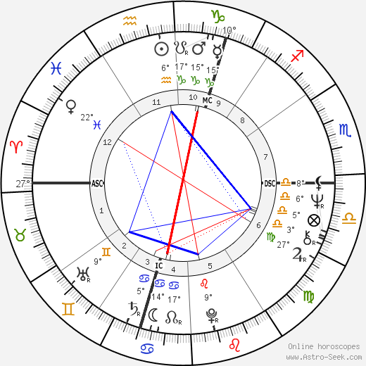 Jacqueline du Pré birth chart, biography, wikipedia 2019, 2020