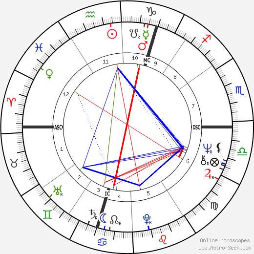 Jacqueline du Pré astro natal birth chart, Jacqueline du Pré horoscope, astrology