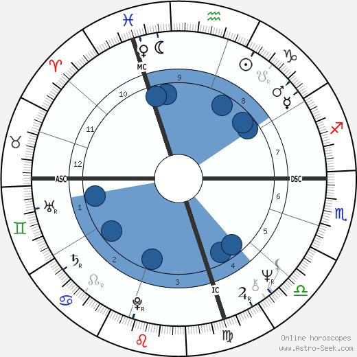 Jeanette Fitzsimmons wikipedia, horoscope, astrology, instagram