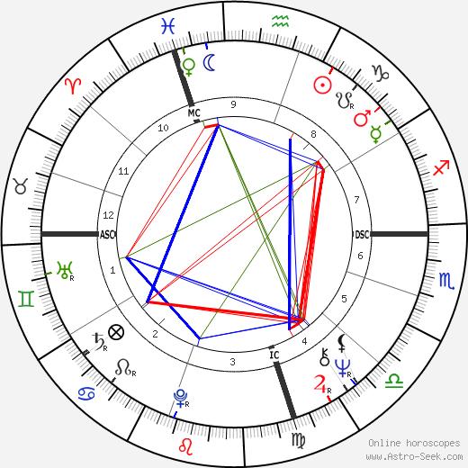 Jeanette Fitzsimmons день рождения гороскоп, Jeanette Fitzsimmons Натальная карта онлайн