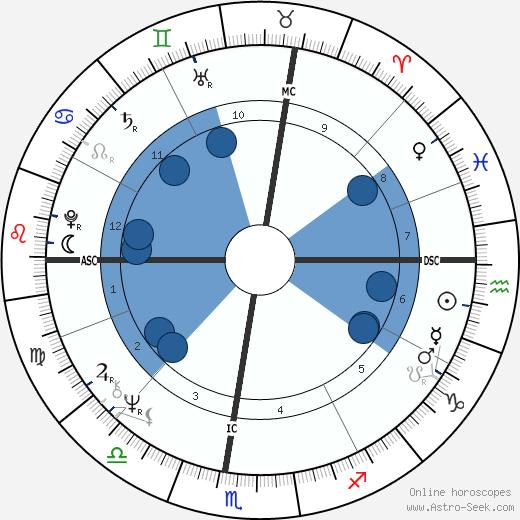 John Perkins wikipedia, horoscope, astrology, instagram