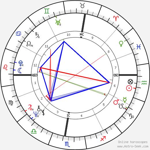 John Perkins birth chart, John Perkins astro natal horoscope, astrology