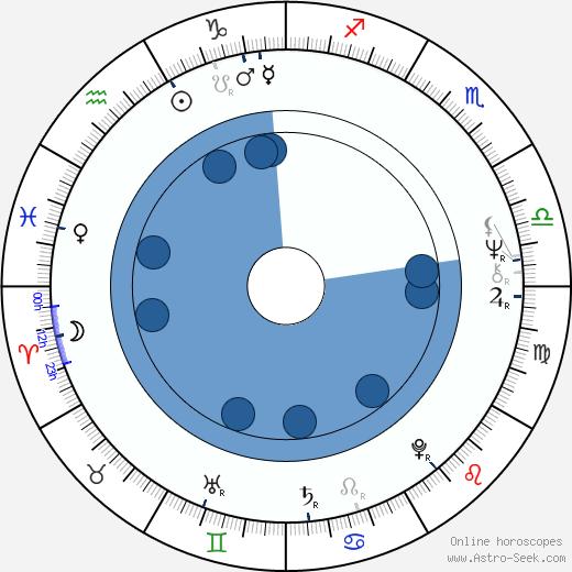 Joseph R. Canion wikipedia, horoscope, astrology, instagram