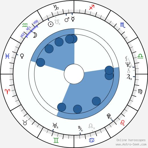 Karen Carlson wikipedia, horoscope, astrology, instagram