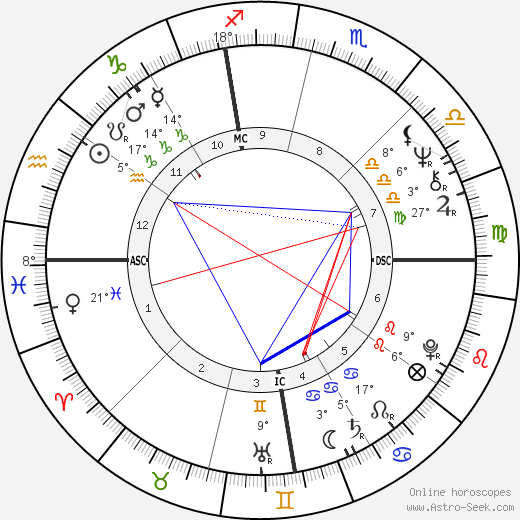 Leigh Taylor-Young birth chart, biography, wikipedia 2018, 2019