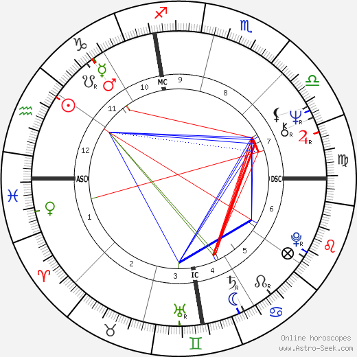 Leigh Taylor-Young birth chart, Leigh Taylor-Young astro natal horoscope, astrology