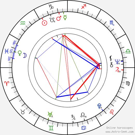 Lenny Baker astro natal birth chart, Lenny Baker horoscope, astrology