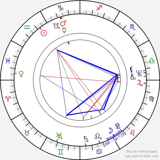 Луис де Грандес Паскуаль Luis de Grandes Pascual день рождения гороскоп, Luis de Grandes Pascual Натальная карта онлайн