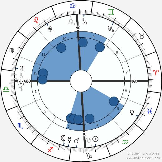 Maggie Bell wikipedia, horoscope, astrology, instagram