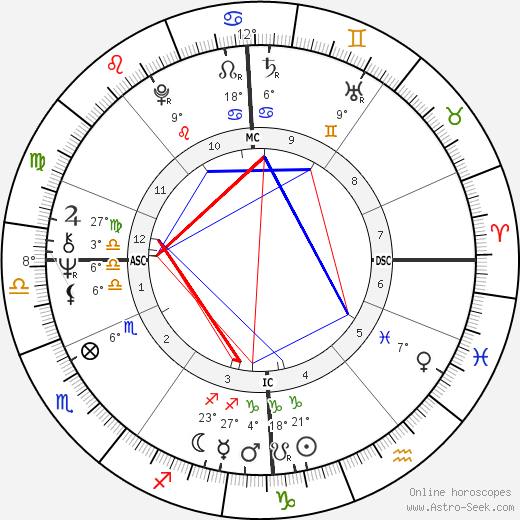 Maggie Bell birth chart, biography, wikipedia 2018, 2019
