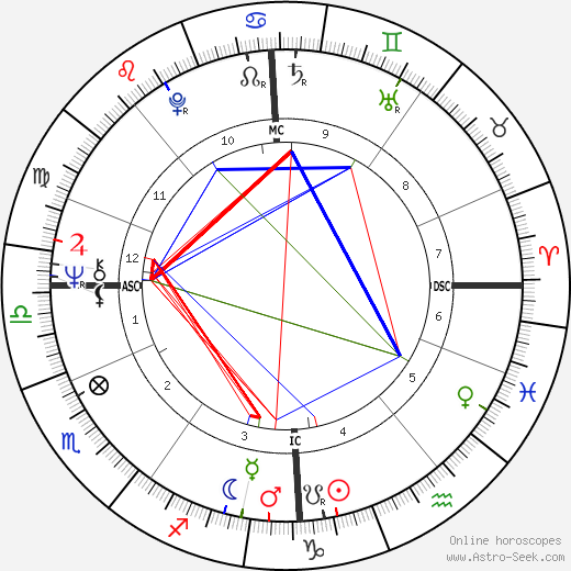Maggie Bell astro natal birth chart, Maggie Bell horoscope, astrology